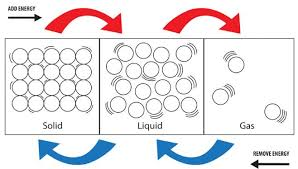 Gas Liquid Solids P4 2 Molecular Model Igcse Aid