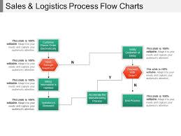 Order Flow Chart Sales And Logistics Process Flow Charts Powerpoint