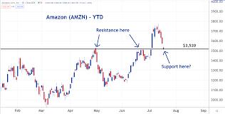 What's Next For Amazon Stock? - Amazon ...