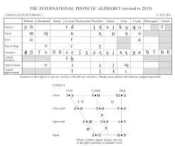 Differences between british and american english. International Phonetic Alphabet Slt Info