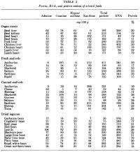 Uric Acid Level Food Chart High Purine Food Chart