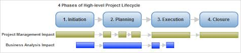 business analysis in project management ba roles and responsibilities