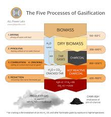 The Five Processes Of Gasification All Power Labs