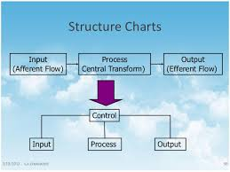 Structure Chart In Software Engineering Ppt Structured Analysis And Structured Design