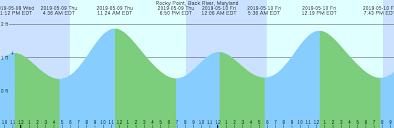 Md Tide Chart Dnr 2019