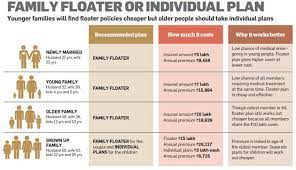 Health claim forms for policyholders. How To Choose The Best Health Insurance Policy The Economic Times