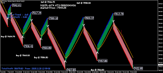 Live Forex Renko Charts Learn How To Use Renko Charts In