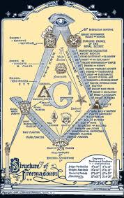 Masonic Bodies Wikipedia