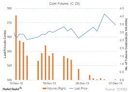 Corn Prices 2015 Chart Higher Us Dollar Index Kept Pressure On Corn Prices Market