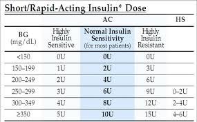 New Novolog Insulin Sliding Scale Chart Michaelkorsph Me