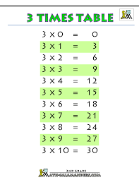 3 Multiplication Chart 3 Times Table