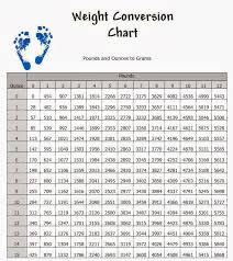 Conversion Chart Lbs To Grams Pounds Conversion Table Online Charts Collection