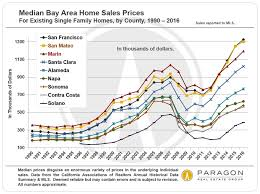 Housing Prices Bay Area Chart Affordability The Cost Of Housing In The Sf Bay Area