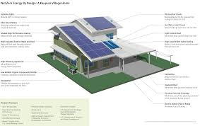 Zero Energy Design The Truth About Net Zero Energy Affordable Housings Green