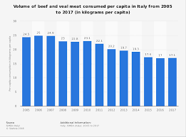 Veal Meat Chart Beef Veal Meat Consumption Volume Italy 2005 2017 Statista