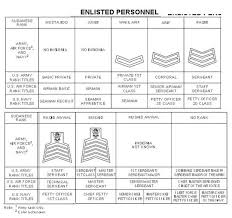 Armed Forces Insignia Chart Sudan Rank Insignia