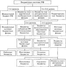 Реферат Краткая характеристика бюджетной системы РФ и её основных  Структура бюджетной системы РФ 1