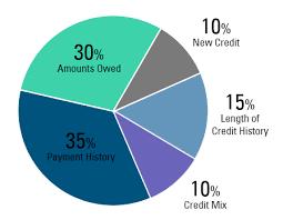 Credit Score Pie Chart Free Fico Score Freedom Credit Union Philadelphia Pa