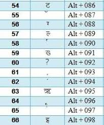 Hindi Keyboard Chart Pdf Hindi Typing Code And Special Character Code For Hindi Gk