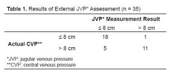 Central Venous Pressure Measurements Non Invasive Method For The Rapid Assessment Of Central