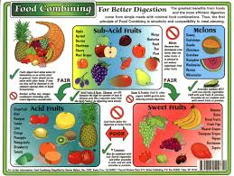 Here Is A Helpful Fruit Combination Chart To Use When You