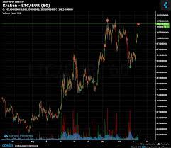 Ltc Eur Chart Kraken Ltc Eur Chart Published On Coinigy Com On June 7th