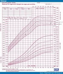 Interactive Growth Chart Boys Veracious Infant Growth Chart Premature Babies Medcalc