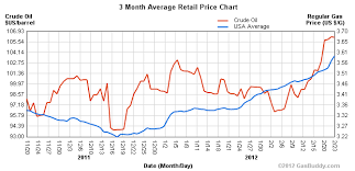 Chart Of The Day Oil Vs Gasoline Prices American