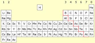 Metals Vs Nonmetals Venn Diagram Moseleys Periodic Table