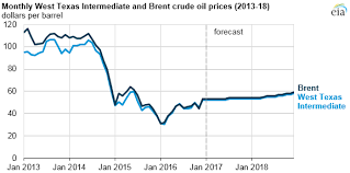 Crude Oil Price In 2018 Chart Crude Oil Prices Expected To Increase Slightly Through 2017