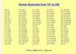 Roman Numerals 101 To 200 Roman Numerals Math Questions