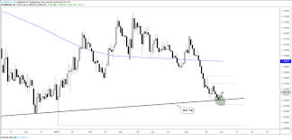 Gold In Dollar Chart Dollar Chart Buckles Eurusd Gbpusd And Gold Rate Outlook