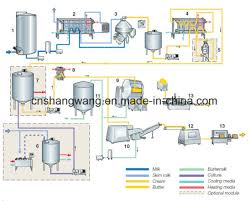Ghee Processing Flow Chart China Cream Butter Ghee Production Line China Cream Making