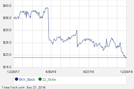 Skechers Stock Chart February 2019 Options Now Available For Skechers Usa