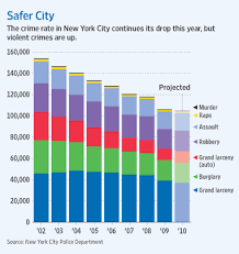 New York Crime Rate Chart City Violent Crimes Spike Even As Overall Rate Falls Wsj