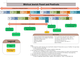 Charts On Feast Of Tabernacles Offerings Pin On Jewish Feasts