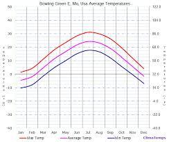 Bowling Average Chart Average Temperatures In Bowling Green Mo Usa Temperature