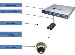 poe network camera system injector vs mid span vs poe switches poe injector connection diagram