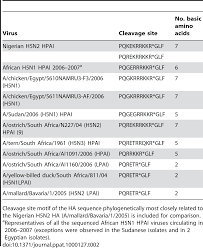 evidence of infection by hn highly pathogenic avian influenza  png