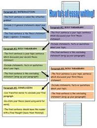 essay map use this graphic organizer to develop help your students organize their essay this essay writing graphic organizer