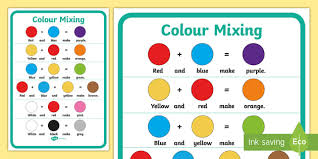 Colour Mixing Poster How To Make Different Colours Mixing