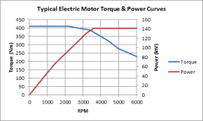 Image result for electric motor torque curve