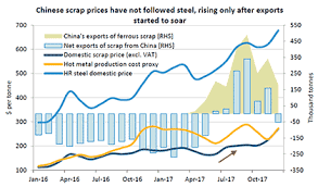 Scrap Copper Wire Prices Chart Is Chinas Lean Toward Scrap Sustainable Metal Bulletin Com
