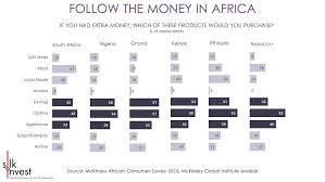 Smart Chart Smart Chart What Are Africans Buying Silkinvest