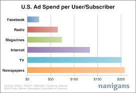 Advertising Charts And Graphs Us Ad Spend Per User Facebook Vs Traditional Media Chart