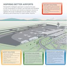 Honeywell Lighting Control Airport Solutions Intelligent Systems For Airport Facility
