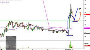 Tkai Stock Chart Tokai Pharmaceuticals Inc Tkai Stock Chart Technical Analysis For 08 22 16