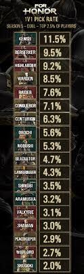 State Of Balance Season 5 Recap Ubisoft