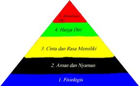 Bisa memberikan sebuah kebaikan atau juga sebaliknya. 5 Teori Hierarki Kebutuhan Maslow
