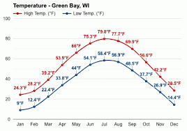 Find the most current and reliable 7 day weather forecasts, storm alerts, reports and information for city with the weather network. Green Bay Wi July Weather Forecast And Climate Information Weather Atlas